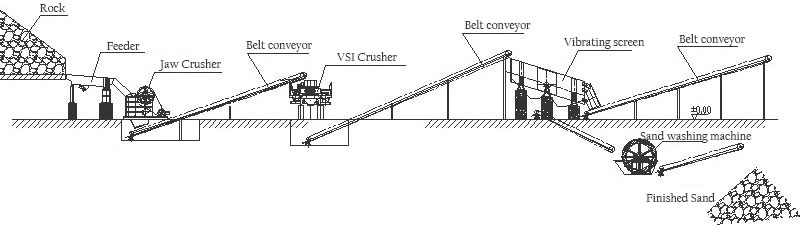 Процесс производства мокрого песка В покрытом